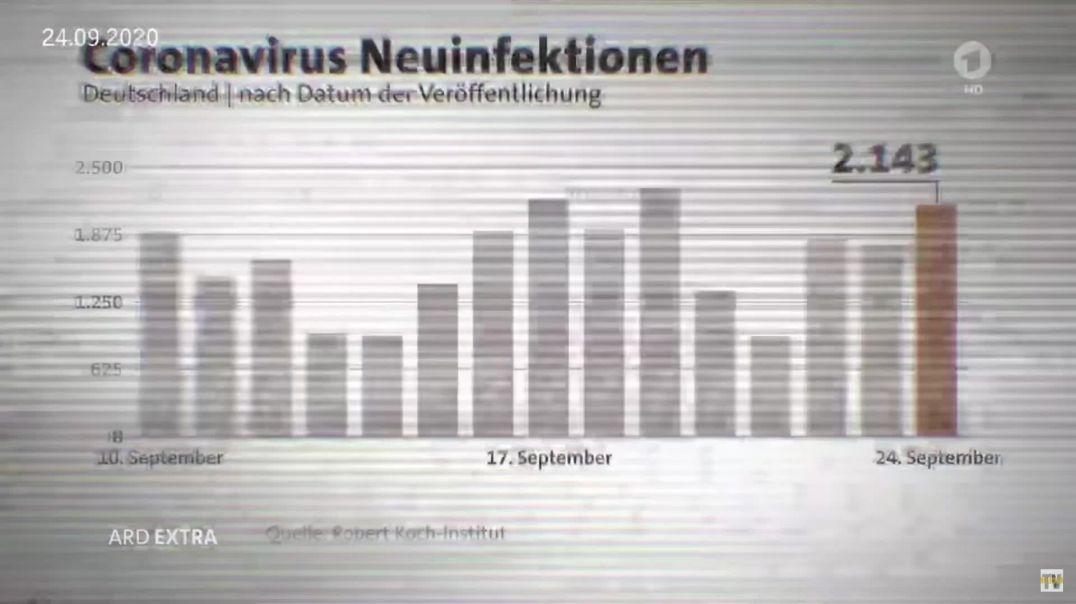 ARD Extra gibt Veschwörungstheoretikern recht: Zahlen wurden nicht in den richtigen Kontext gestellt